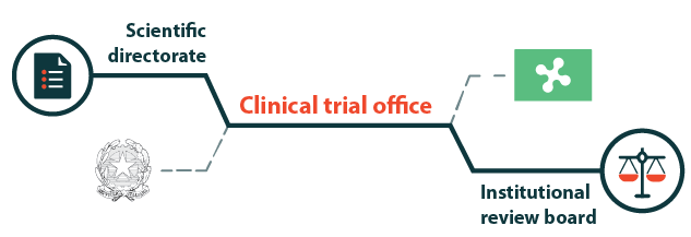 Clinical trial office